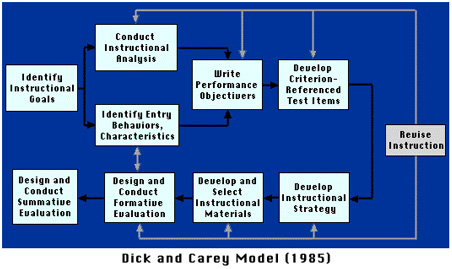 Blueprint of the dick and carey isd model